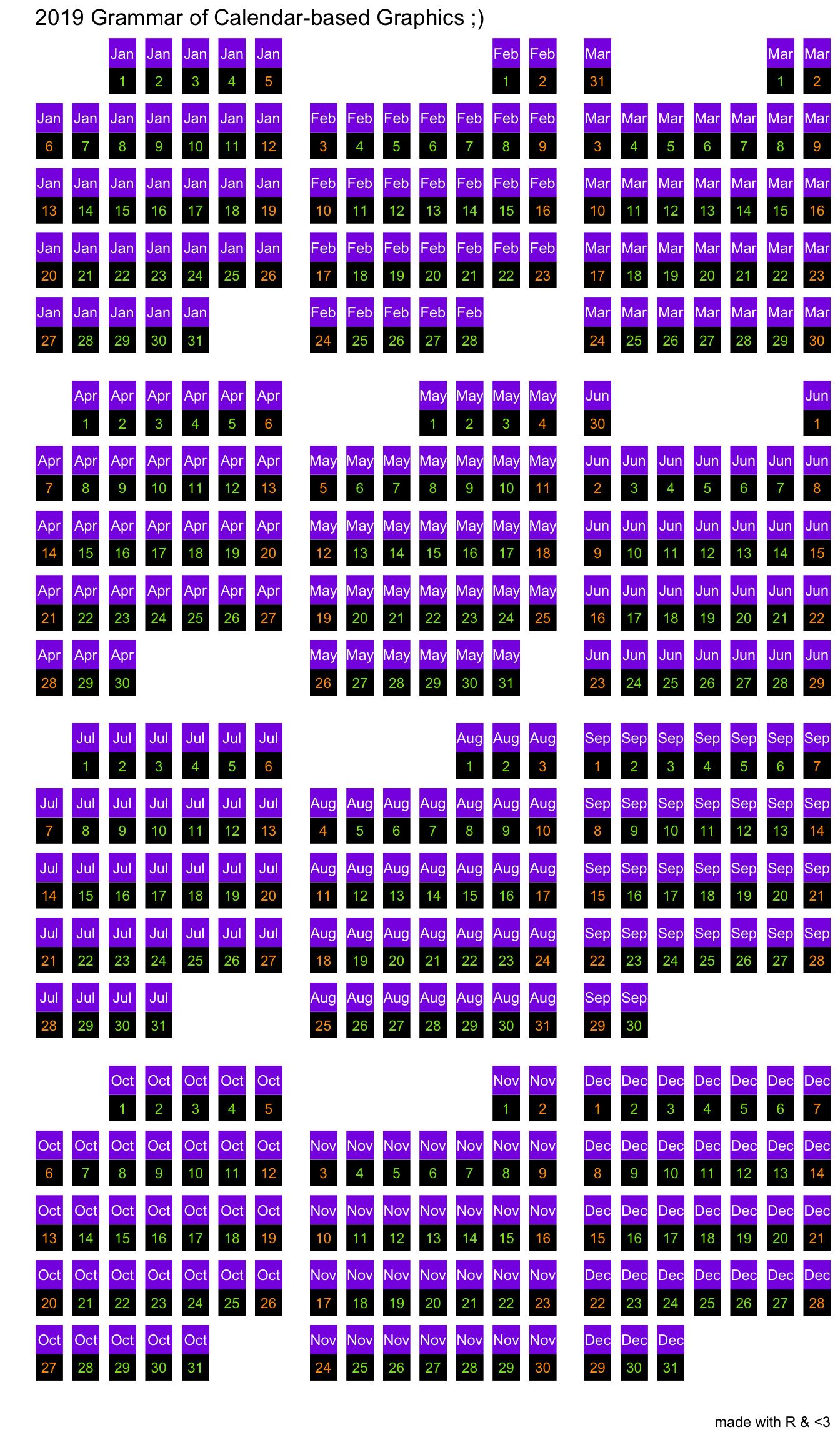 Heatmap In R Ggplot2